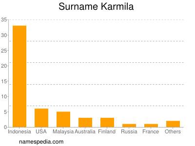 Surname Karmila