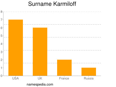 Surname Karmiloff