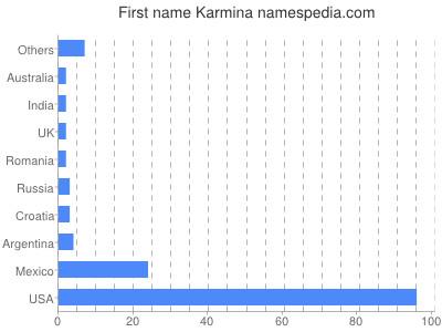 Given name Karmina