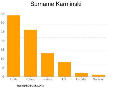 Surname Karminski