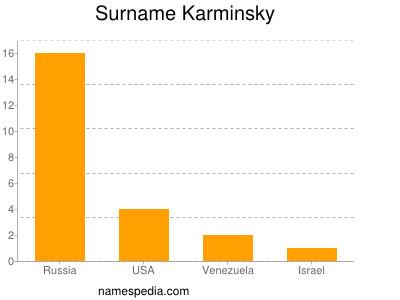 Surname Karminsky