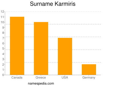 Surname Karmiris