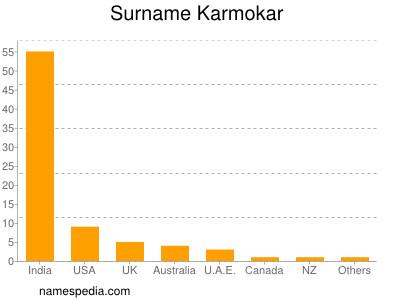 Surname Karmokar