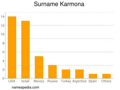 Surname Karmona