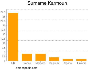 Surname Karmoun