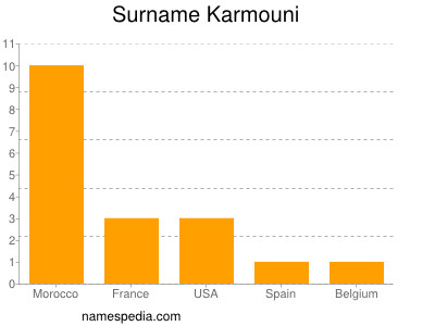 Surname Karmouni