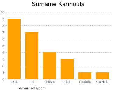 Surname Karmouta
