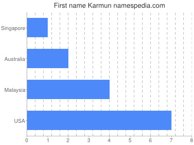 Given name Karmun