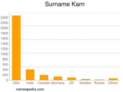 Surname Karn