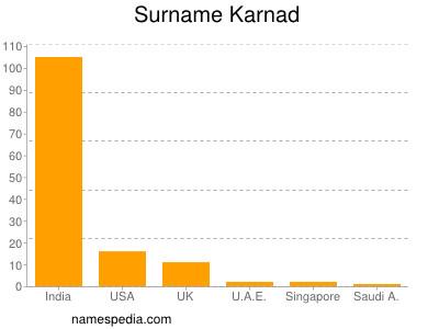 Surname Karnad