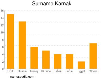 Surname Karnak