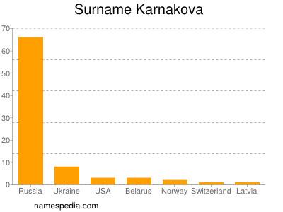 Surname Karnakova