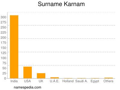 Surname Karnam