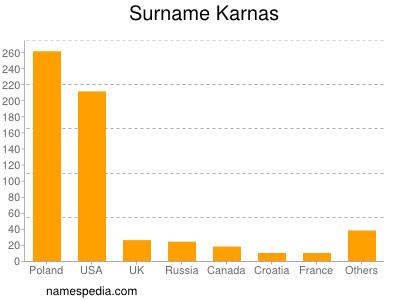 Surname Karnas