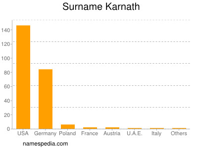 Surname Karnath