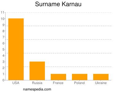 Surname Karnau