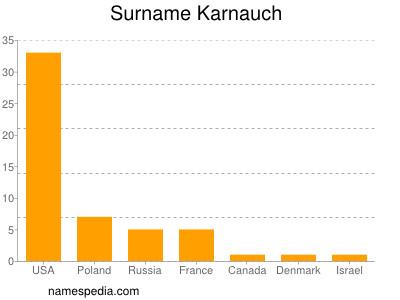 Surname Karnauch