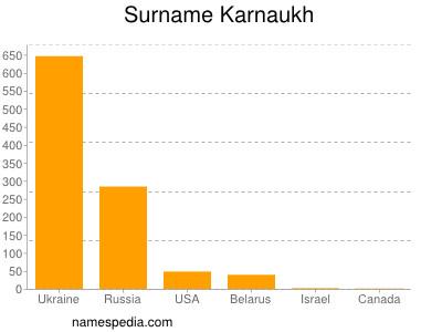 Surname Karnaukh
