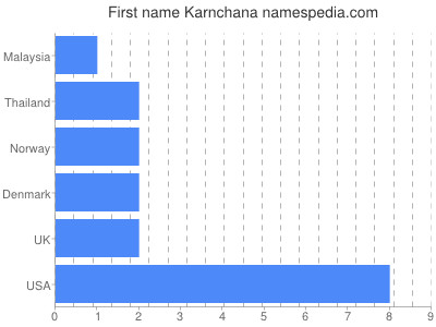 Given name Karnchana