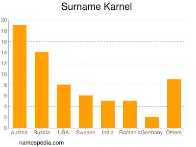 Surname Karnel