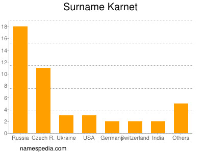 Surname Karnet
