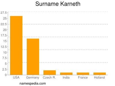 Surname Karneth