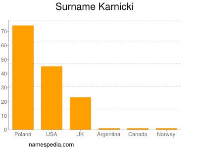 Surname Karnicki