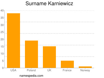 Surname Karniewicz