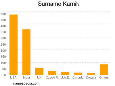 Surname Karnik