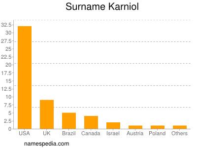 Surname Karniol
