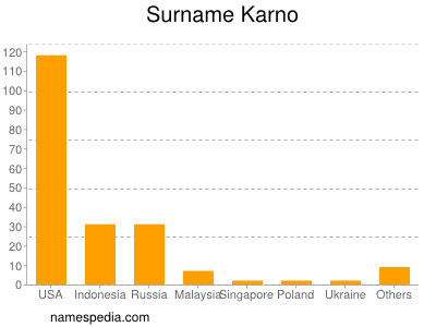 Surname Karno