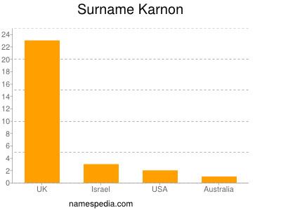Surname Karnon
