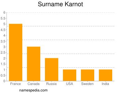 Surname Karnot