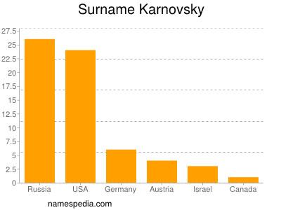 Surname Karnovsky