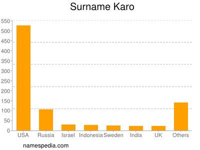 Surname Karo