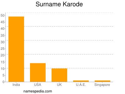 Surname Karode