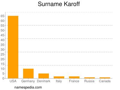 Surname Karoff