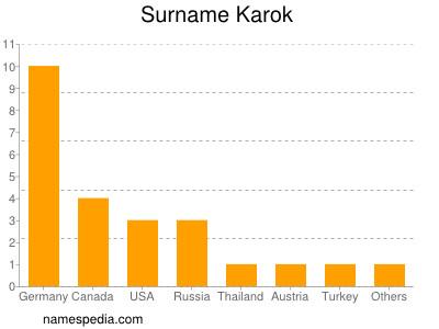 Surname Karok