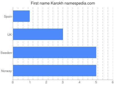 Given name Karokh