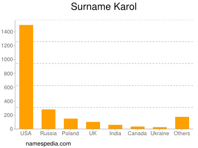 Surname Karol