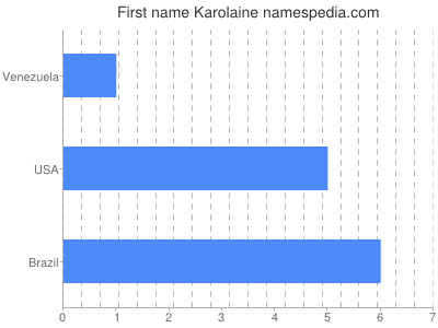 Given name Karolaine