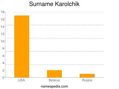 Surname Karolchik