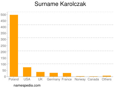 Surname Karolczak