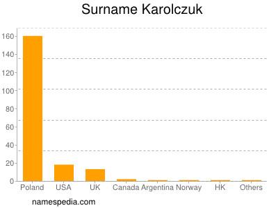 Surname Karolczuk
