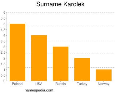 Surname Karolek
