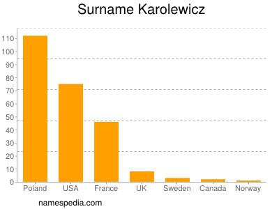 Surname Karolewicz