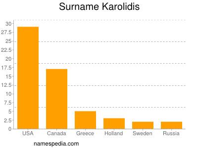 Surname Karolidis