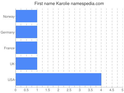 Given name Karolie