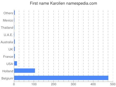 Given name Karolien