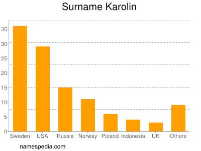 Surname Karolin